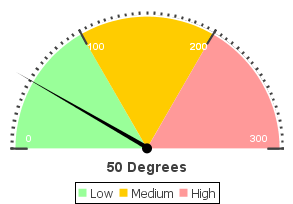 Meter chart example.png