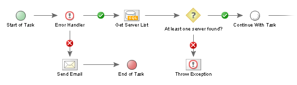 File:Throw exception task.png